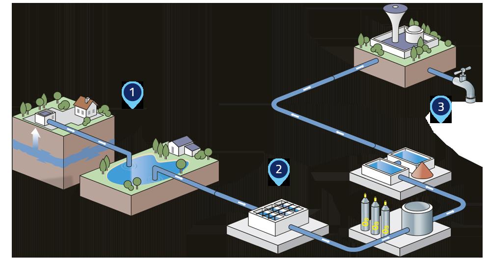 Les missions eau potable